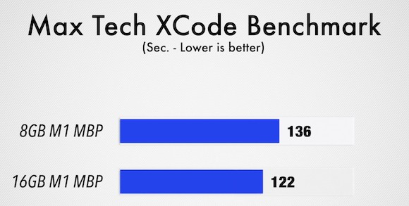 max-tech-xcode-benchmark-m1-macbook