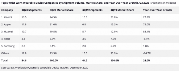 Shipments of Wearable Devices Leap to 125 Million Units, Up 35.1% in the Third Quarter, According to IDC