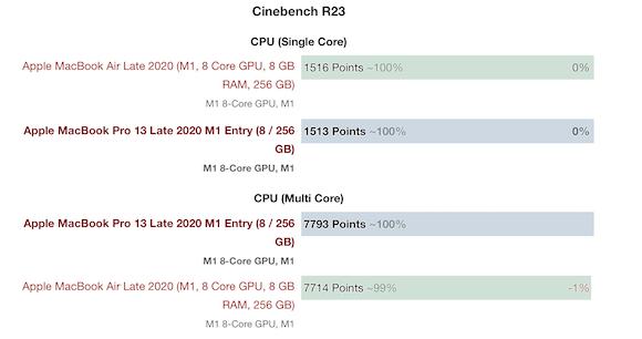 M1 MacBook Pro vs Air_01