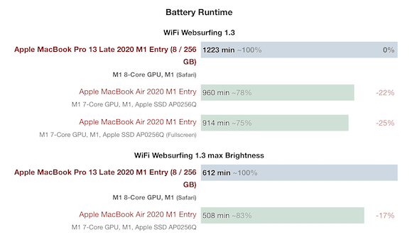 M1 MacBook Pro vs Air_03