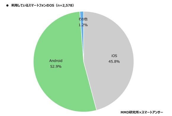 MMD研究所「2020年版:スマートフォン利用者実態調査」