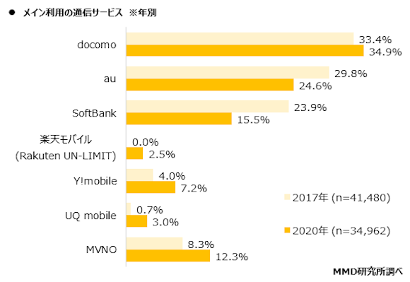 MMD研究所 「通信サービス利用動向調査」