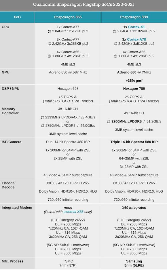 Snapdragon 888 vs 865