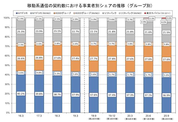 総務省「電気通信サービスの契約数及びシェアに関する四半期データの公表(令和2年度第2四半期(9月末))」