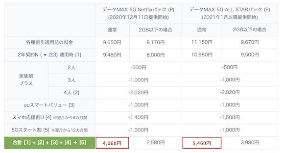 データMAX 5G Netflixパック (P)