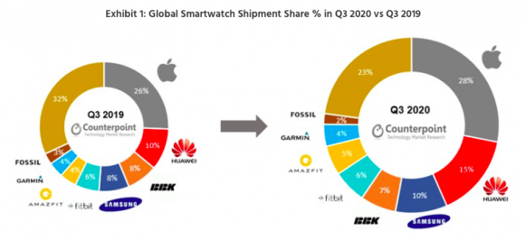 Counterpoint smartwatch