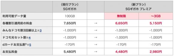 5Gギガホプレミアの料金表