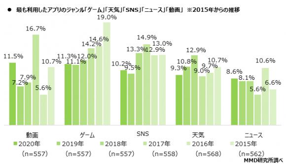 上位5サービスの2015年からの利用率推移