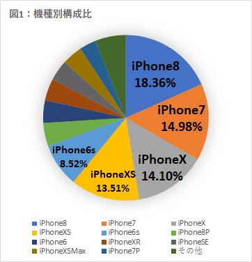 iPhone機種別による修理依頼件数