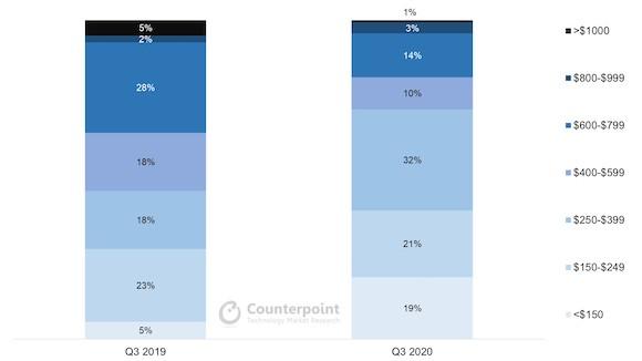 Counterpoint Research 2020年第3四半期 日本 スマートフォン 販売