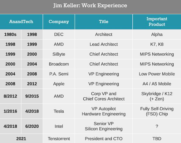 Jim Keller career