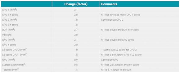 M1 vs A14 die_2