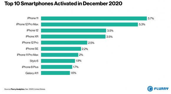 Flurryによる2020年12月のスマートフォンアクティベーション数ランキング