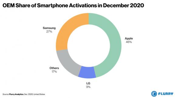 Flurryによる2020年12月のスマートフォンアクティベーション数のメーカー別割合
