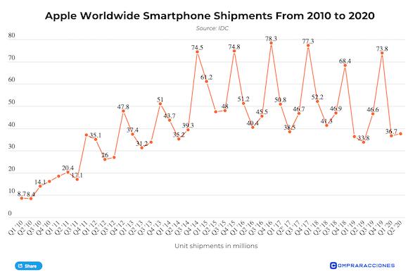 iPhone12 sales_21Q1_1